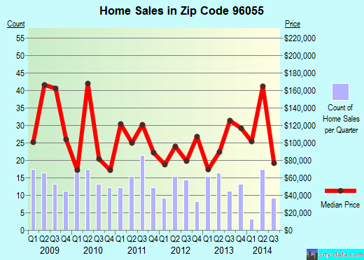 Zip code 96055 (Los Molinos, California) real estate house value trends