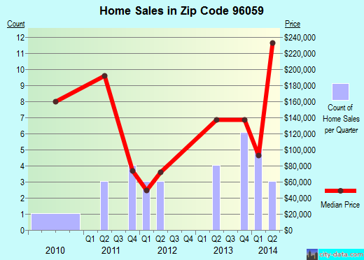 Zip code 96059 (Manton, California) real estate house value trends