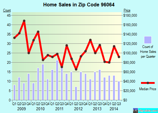 Zip code 96064 (MONTAGUE, California) real estate house value trends