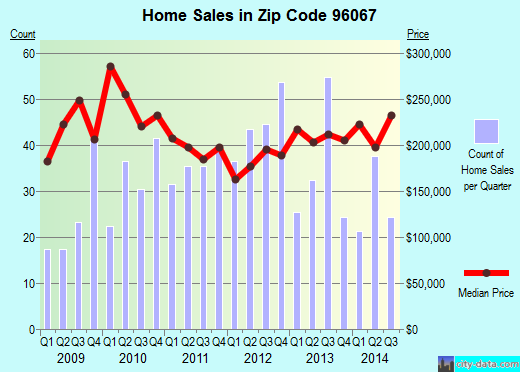 Zip code 96067 (Mount Shasta, California) real estate house value trends