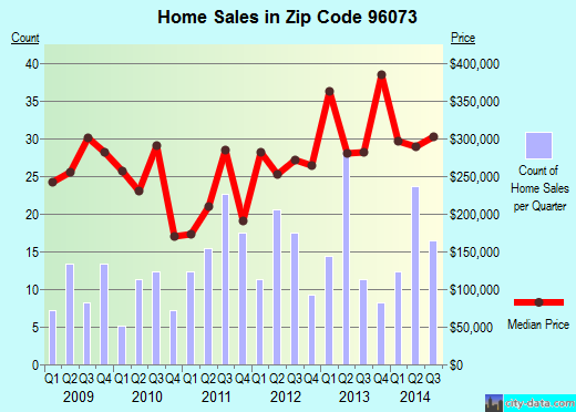 Zip code 96073 (PALO CEDRO, California) real estate house value trends