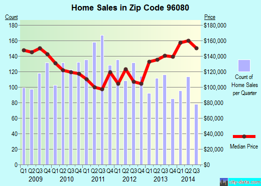Zip code 96080 (Red Bluff, California) real estate house value trends
