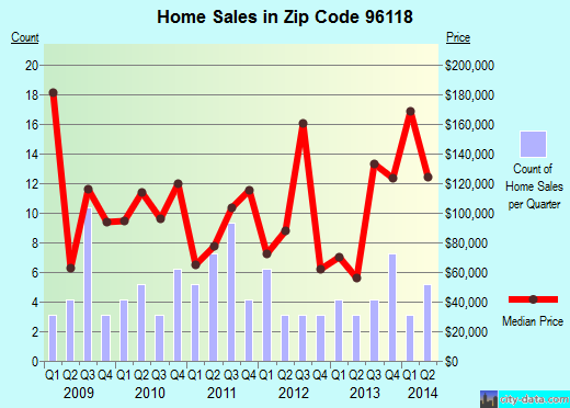 Zip code 96118 (Loyalton, California) real estate house value trends