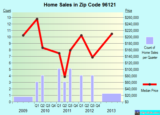 Zip code 96121 (, California) real estate house value trends
