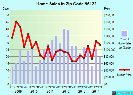 Zip code 96122 (Beckwourth, California) real estate house value trends