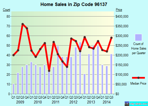 Zip code 96137 (Westwood, California) real estate house value trends