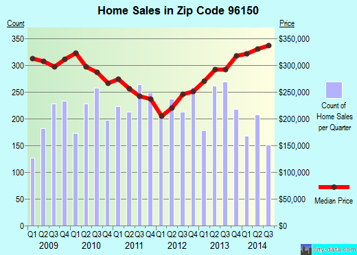 Zip code 96150 (South Lake Tahoe, California) real estate house value trends