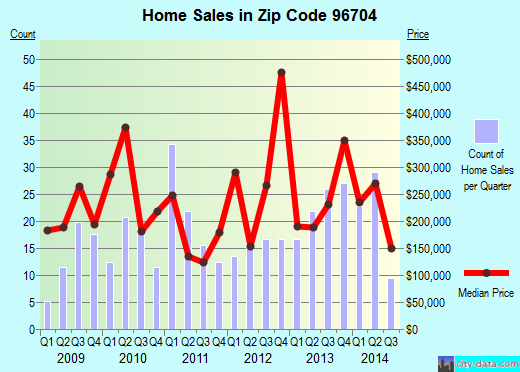 Zip code 96704 (Honaunau-Napoopoo, Hawaii) real estate house value trends