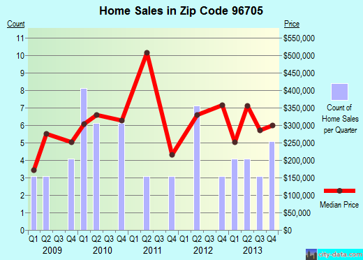 Zip code 96705 (Eleele, Hawaii) real estate house value trends