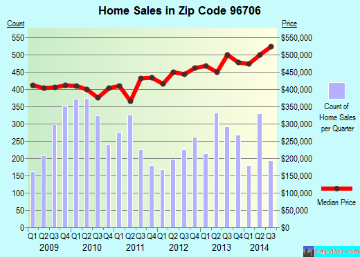 Zip code 96706 (Ewa Gentry, Hawaii) real estate house value trends