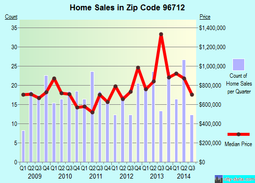 Zip code 96712 (Pupukea, Hawaii) real estate house value trends