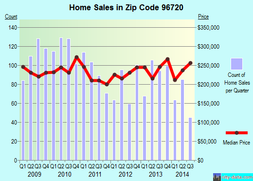 Zip code 96720 (Hilo, Hawaii) real estate house value trends