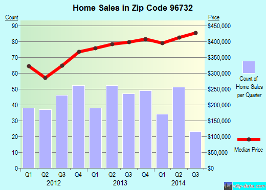 Zip code 96732 (Kahului, HI) real estate house value trends