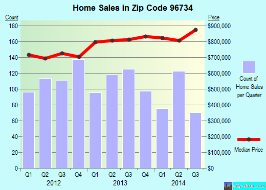 Zip code 96734 (Kailua, Hawaii) real estate house value trends