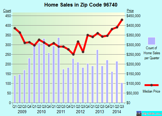 Zip code 96740 (Kalaoa, Hawaii) real estate house value trends