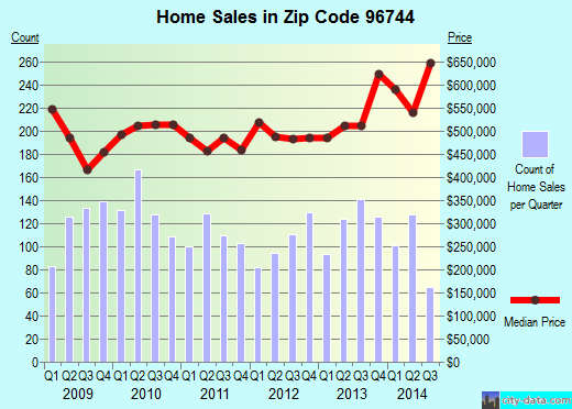 Zip code 96744 (Kaneohe, Hawaii) real estate house value trends