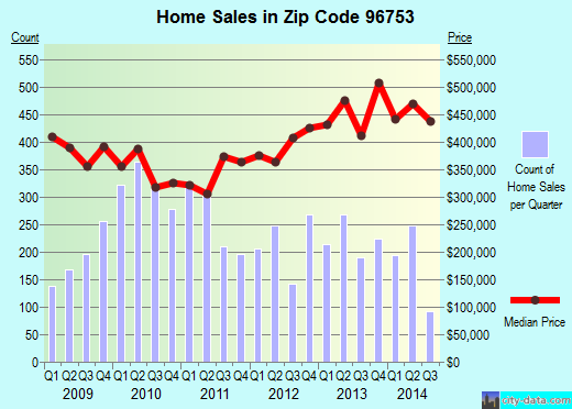 Zip code 96753 (Kihei, HI) real estate house value trends