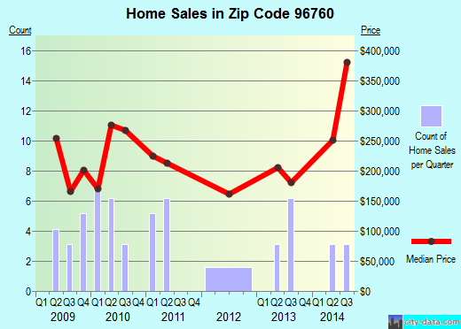 Zip code 96760 (Hawaiian Acres, Hawaii) real estate house value trends