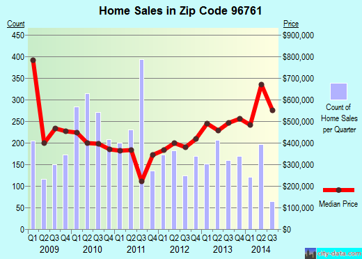 Zip code 96761 (Lahaina, Hawaii) real estate house value trends