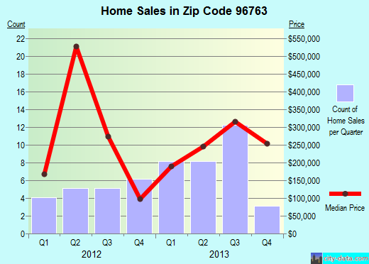 Zip code 96763 (Lanai City, Hawaii) real estate house value trends