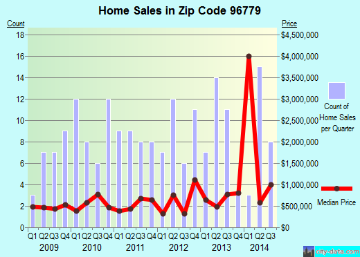 Zip code 96779 (Paia, Hawaii) real estate house value trends