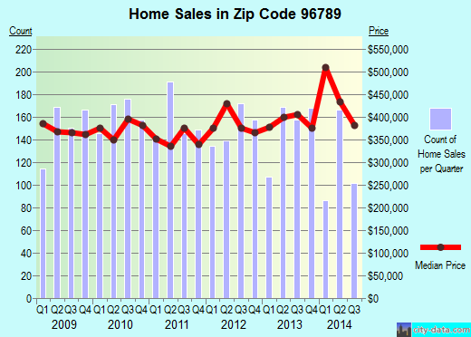 Zip code 96789 (Mililani Town, Hawaii) real estate house value trends