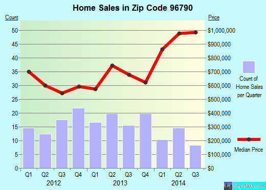 Zip code 96790 (Kula, HI) real estate house value trends