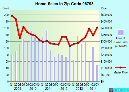 Zip code 96793 (Wailuku, HI) real estate house value trends