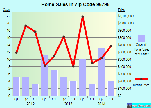 Zip code 96795 (Waimanalo, Hawaii) real estate house value trends