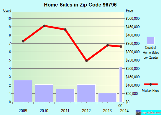 Zip code 96796 (Waimea, Hawaii) real estate house value trends
