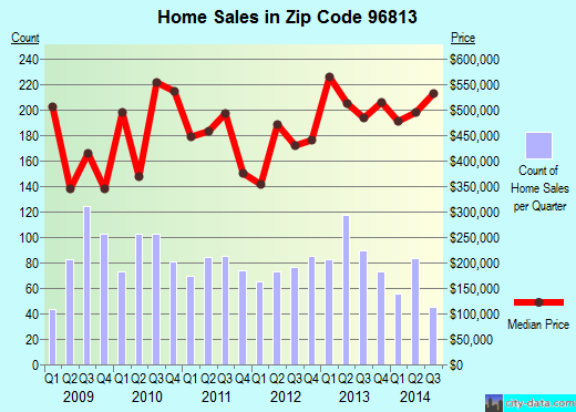 Zip code 96813 (, Hawaii) real estate house value trends
