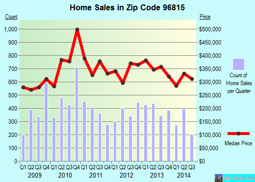 Zip code 96815 (, Hawaii) real estate house value trends