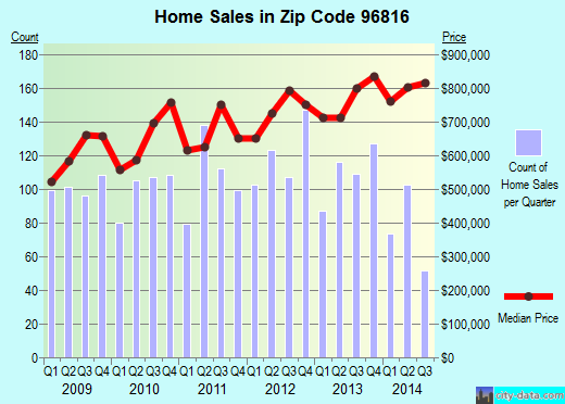 Zip code 96816 (HONOLULU, Hawaii) real estate house value trends
