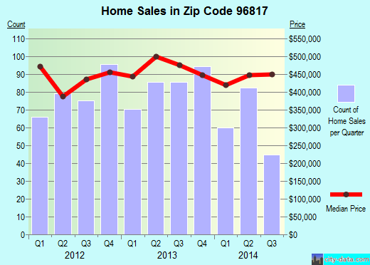 Zip code 96817 (, Hawaii) real estate house value trends