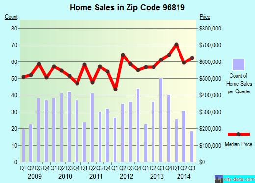 Zip code 96819 (, Hawaii) real estate house value trends