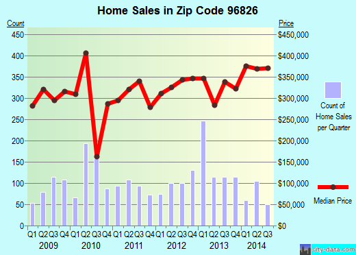 Zip code 96826 (, Hawaii) real estate house value trends