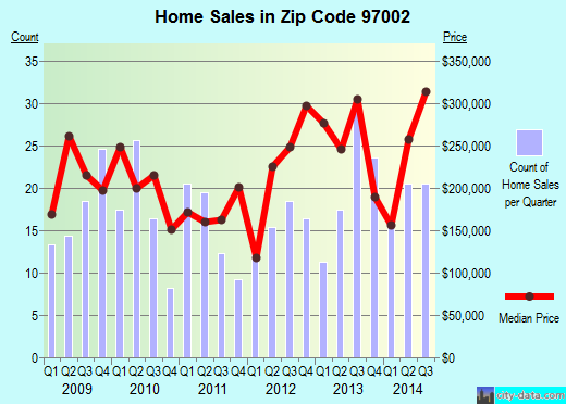 Zip code 97002 (Butteville, Oregon) real estate house value trends