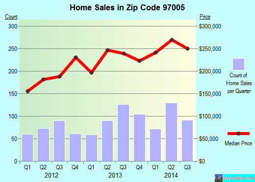 Zip code 97005 (Beaverton, Oregon) real estate house value trends