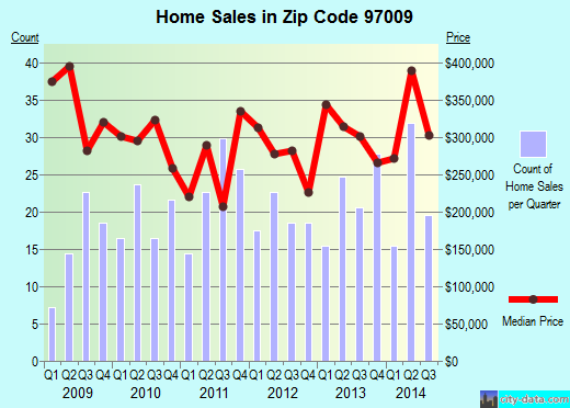 Zip code 97009 (Boring, OR) real estate house value trends
