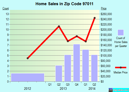 Zip code 97011 (Brightwood, OR) real estate house value trends