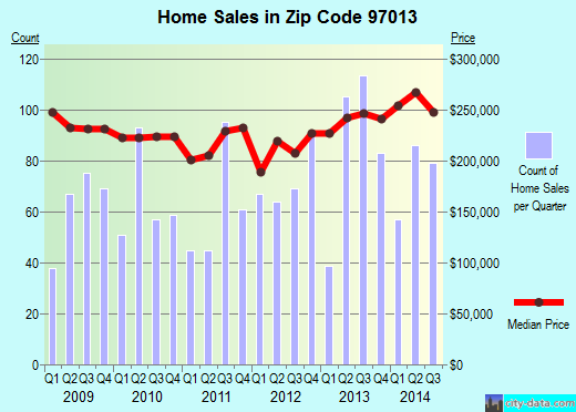 Zip code 97013 (Canby, OR) real estate house value trends