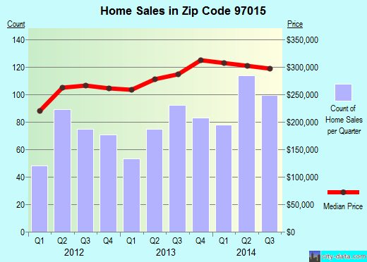 Zip code 97015 (Clackamas, OR) real estate house value trends