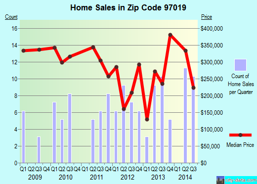 Zip code 97019 (, Oregon) real estate house value trends