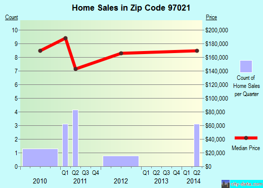 Zip code 97021 (Dufur, Oregon) real estate house value trends