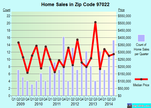 Zip code 97022 (, Oregon) real estate house value trends