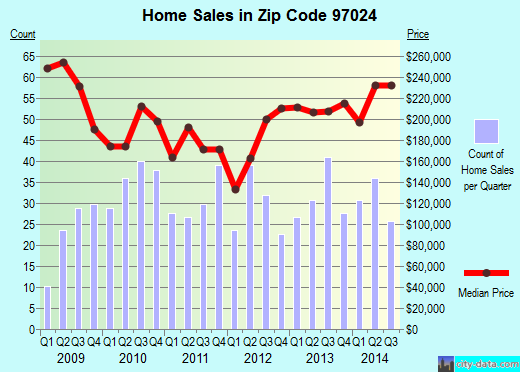 Zip code 97024 (Fairview, Oregon) real estate house value trends