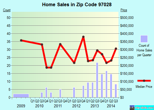 Zip code 97028 (Government Camp, OR) real estate house value trends