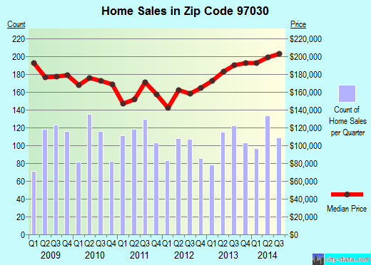 Zip code 97030 (Gresham, Oregon) real estate house value trends