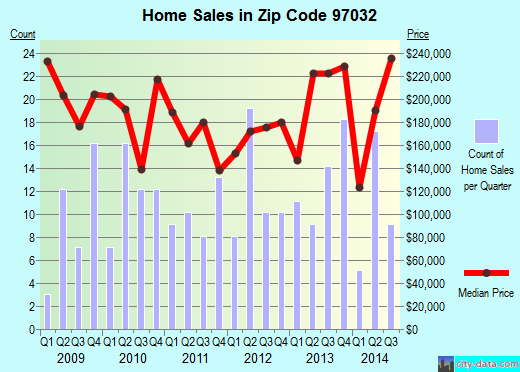 Zip code 97032 (Hubbard, OR) real estate house value trends