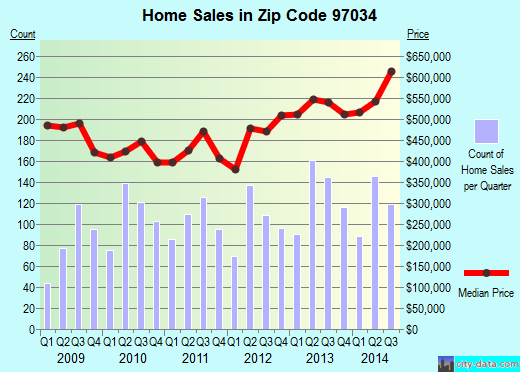 Zip code 97034 (Lake Oswego, Oregon) real estate house value trends